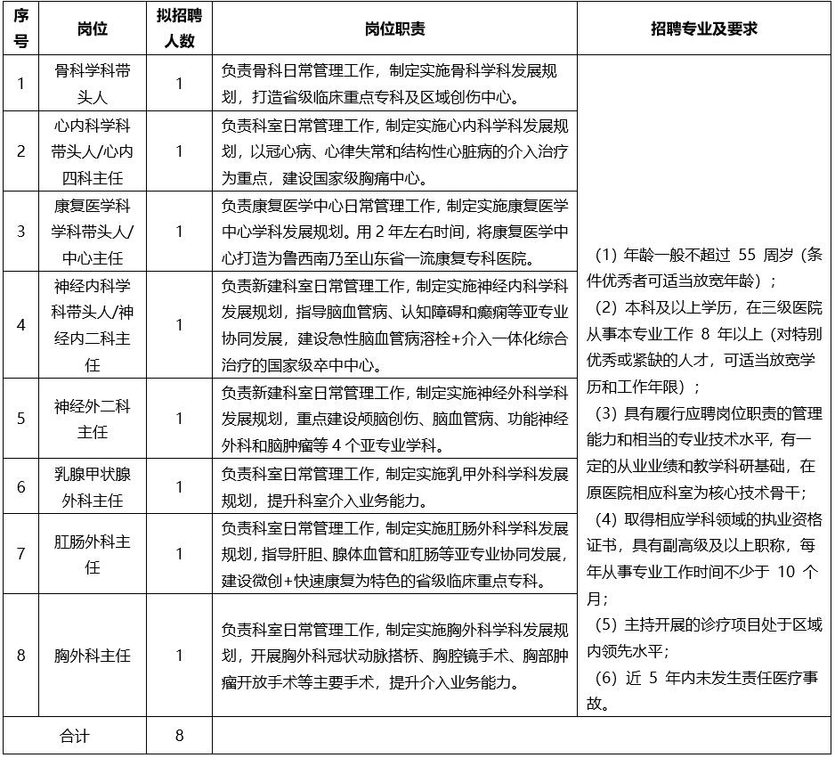 兖矿新里程总医院2021年第二批公开招聘工作人员简章